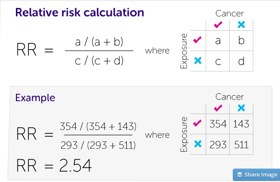Relative Risks are calculated by dividing the likelihood of developing cancer for people exposed to a particular risk factor, by the likelihood of developing cancer for people not exposed to this risk factor. Source: Cancer Research UK